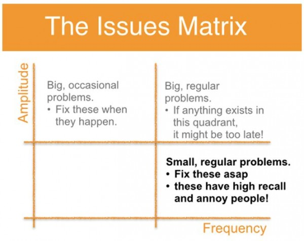 The Issues Matrix