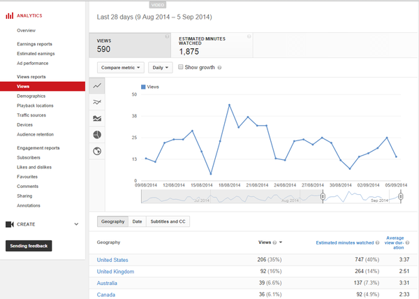 YouTube analytics