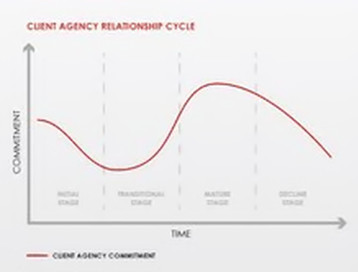Client agency relationship cycle