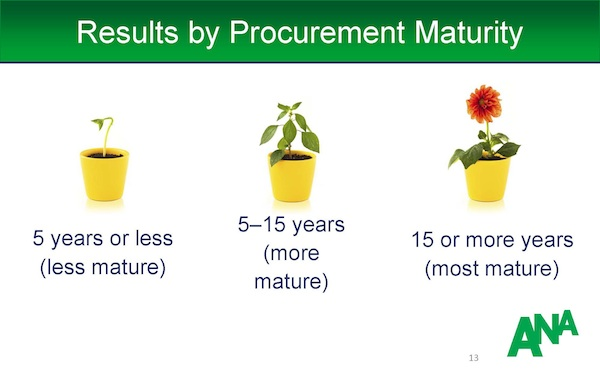 Procurement_Maturity